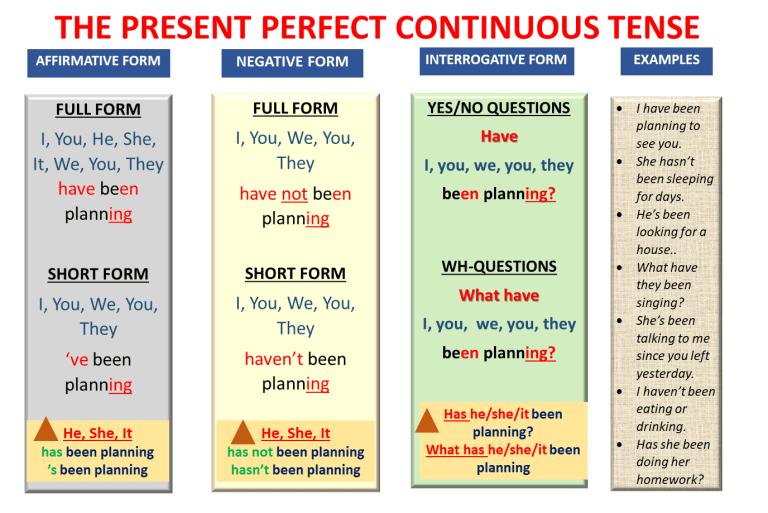 آموزش زمان حال کامل استمراری انگلیسی - آموزش کامل